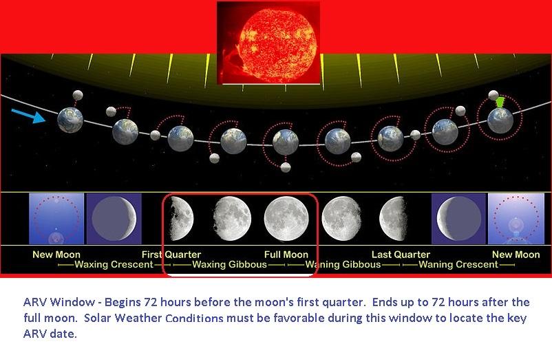 lunar phase dow jones remote viewing